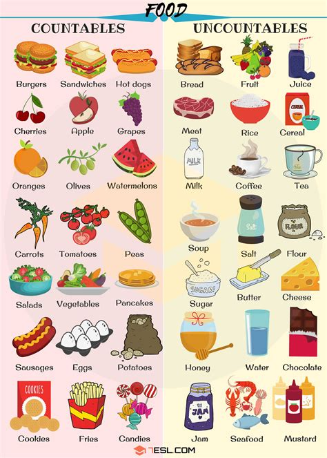 countable  uncountable food helpful list examples