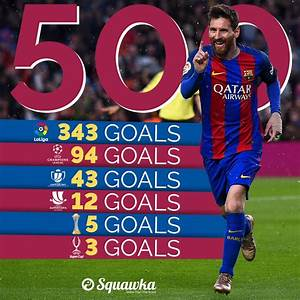 "Squawka Football on Twitter: ""MILESTONE: Lionel #Messi has ..."