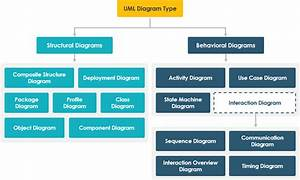 A Comprehensive Guide To 14 Types Of Uml Diagram