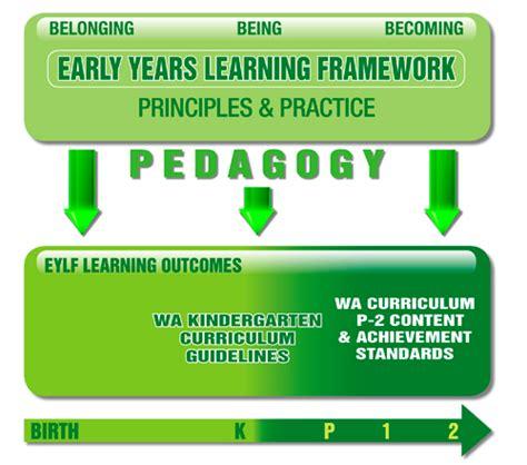 k10outline kindergarten curriculum guidelines 959 | KCG Figure 1