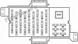 Fuse Box Diagram Lincoln Town Car  2003