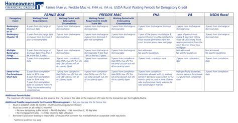 Fannie Mae vs. Freddie Mac vs. FHA vs. VA vs. USDA Rural ...