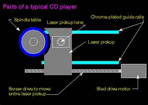 Cd Player Operation