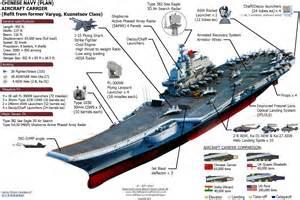poder 237 o militar portaaviones chino no estaba listo para