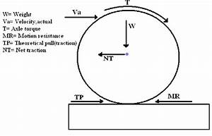 A Schematic Free Body Diagram Of Interaction Forces Between Wheel And Soil