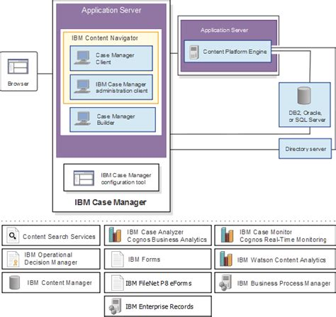 case manager  ibm case manager architecture overview