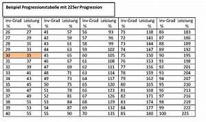 1 Prozent Regelung Berechnen : invalidit tsgrad berechnen gliedertaxe unfallversicherung ~ Themetempest.com Abrechnung