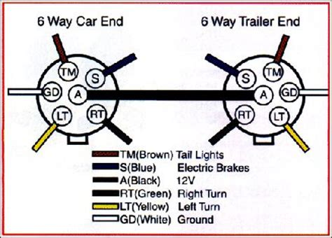 Trailer Wiring Diagram 7 Wire Circuit by Trailer Wiring Diagram On Trailer Wiring Connector