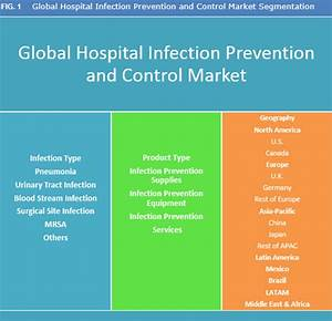 Hospital Infection Prevention And Control Market Is