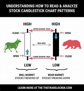 Candlestick chart, Candlesticks and To read on Pinterest
