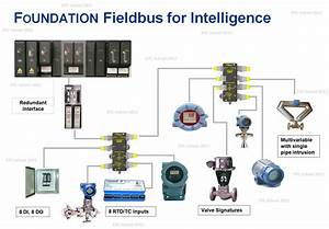 Epc School  Foundation Fieldbus Concepts