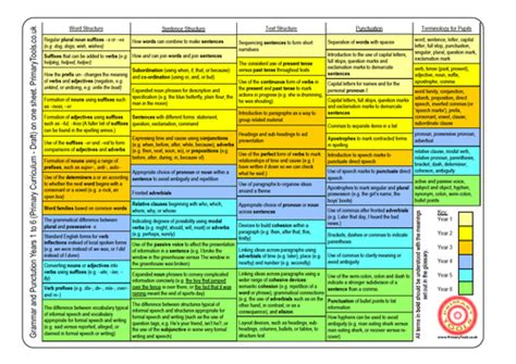 Grammar And Punctuation Curriculum On One A4 Sheet By