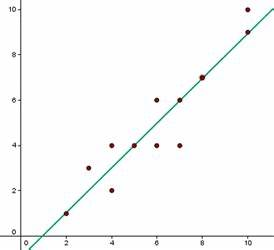 15 Ejemplos de Gráficos Estadísticos (explicados)