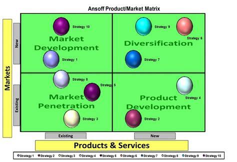 Ansoff Market / Product Matrix Excel Template