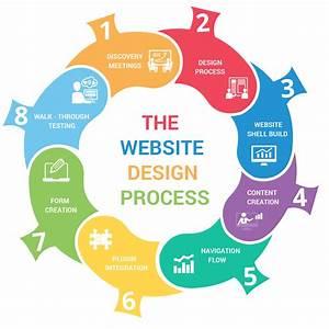 Web Development Process Infographic | www.imgkid.com - The ...