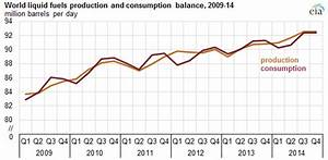 Crude Oil Supply Chart Crude Oil Prices Down Sharply In Fourth Quarter Of 2014