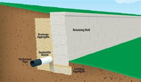 how to build drainage for retaining wall why retaining walls fail causes for retaining wall failure