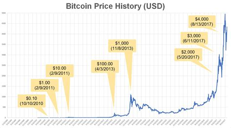 If history rhymes, we could be at the onset of a bear market for the crypto realm. The Story of Bitcoin Part 2. Part 1 here | by Luong Hoang Anh | Twogap | Medium