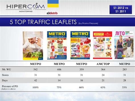 Promo Review Top 20 Food Retailers Ukraine  S1 2012
