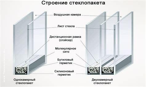 Однокамерный стеклопакет на какую температуру рассчитан — Строительный портал №1