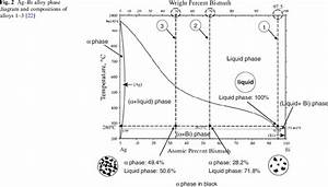 Ag U2013bi Alloy Phase Diagram And Compositions Of Alloys 1 U20133