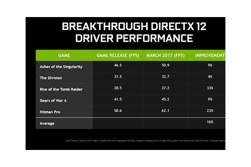 directx 12 games download