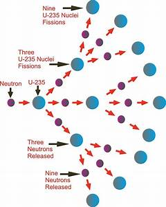 Nuclear Chain Reaction Process And Nuclear Fission Process