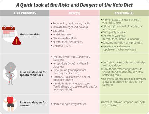 ketogenic diet risks  keto worth  ruled