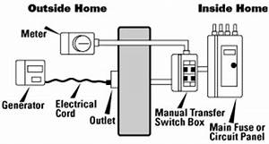 operations of transfer switch lekule blog With manual transfer switch