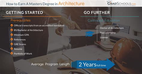 top montana architecture masters degrees graduate