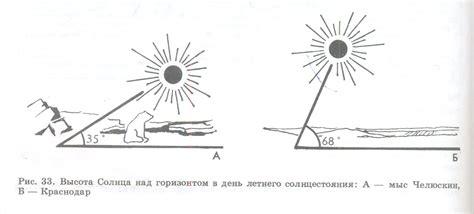 Таблицы инсоляции для расчета ск . месячные и годовые суммы суммарной солнечной радиации квт*чм2.