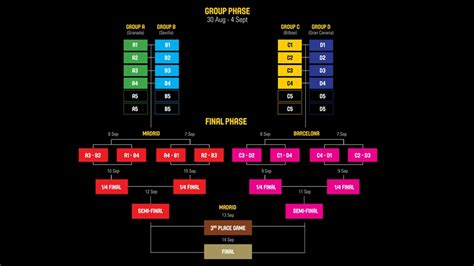 fiba basketball world cup competition format