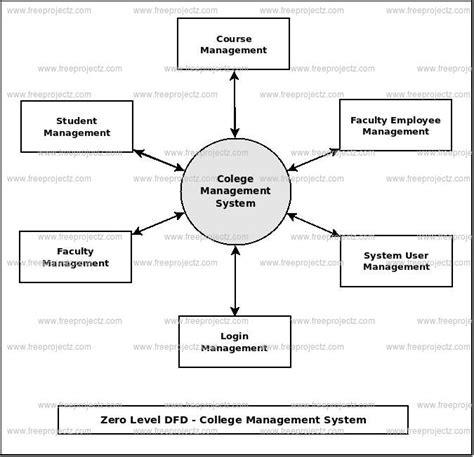 College Management System Dataflow Diagram