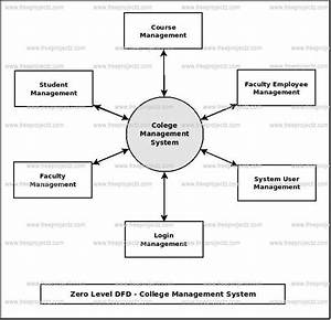 Dfd For College Management System Pdf
