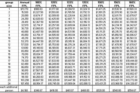 federal poverty line table badgercare plus 50 1 fpl table