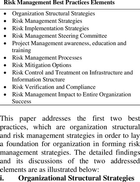 Risk Management Best Practices Elements | Download Table