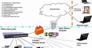 Mac  Pc  U0026 Apple   U840d U679c U7535 U8111  Ipad Network Diagram
