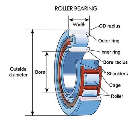 Roller Bearings Archives