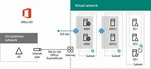 Deploy High Availability Federated Authentication For