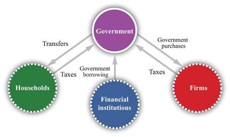 deficits  debt