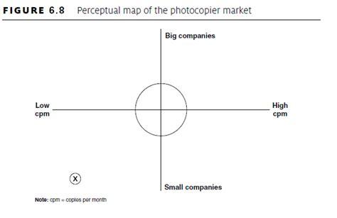 perceptual map template segmentation the basic building block for markets tdmsb