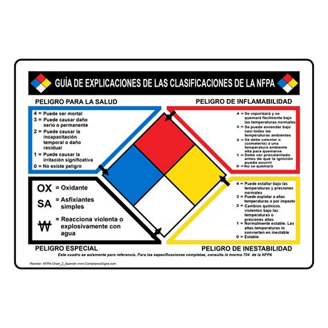 nfpa  nfpa classification explanation sign nfpa chart