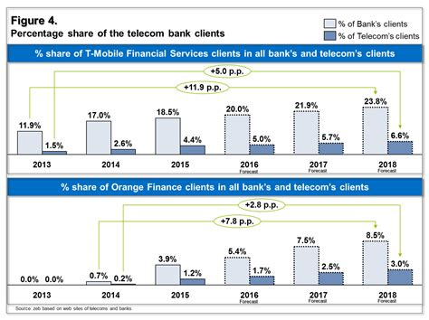 Telecom Banks 2 Years After Launch—success Or Failure