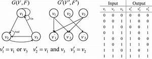 Boolean Network G V F   Wiring Diagram G U2032 V U2032 F U2032  And Its Input  Output
