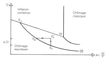 Déséquilibre et modèles macroéconomiques Persée