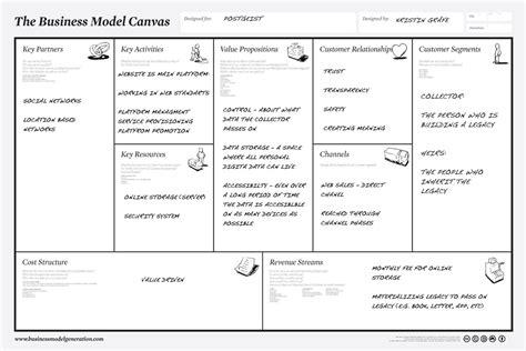 Visual business development tools (I): The business model ...