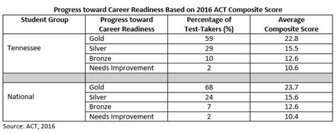 act update indicators  college  career readiness