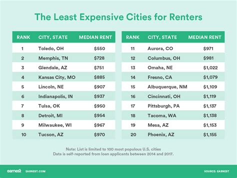 Best Cities For Cheap Rent