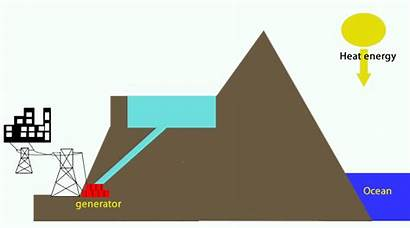 Electricity Energy Power Electric Potential Conversion Animated
