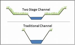 Two Stage Ditch